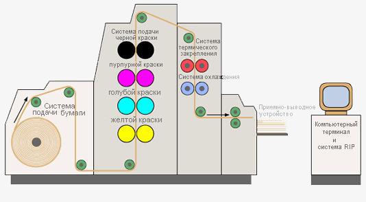 Схема цифровой печати.